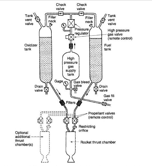 liquid rocket motor design